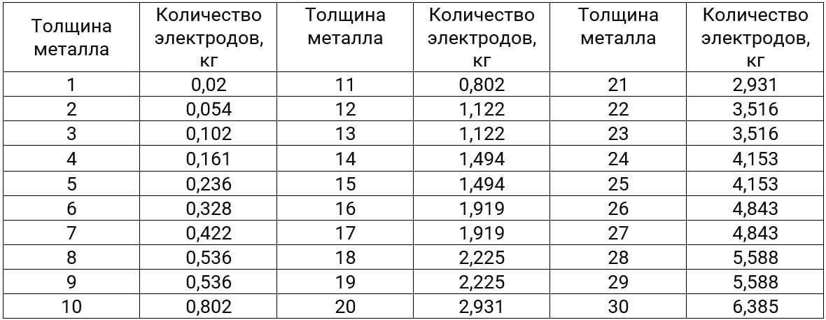 Количество электродов