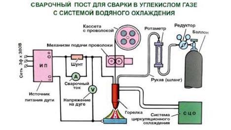 Сварочный пост для механизированной сварки со2