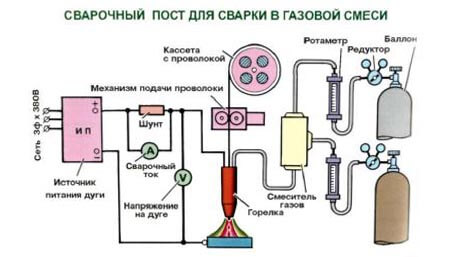 Сварочный пост для механизированной сварки в смеси газов