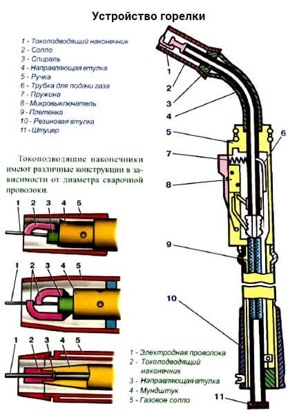 Схема сварочной горелки