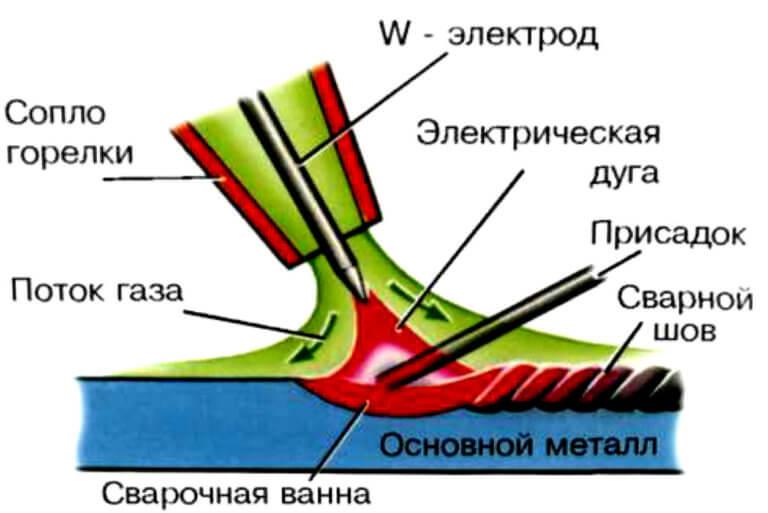 Схема аргонодуговой сварки изображение