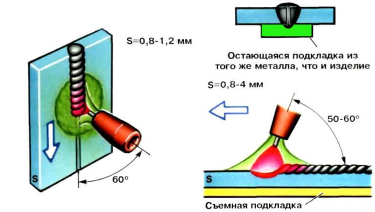 Техника сварки тонкого металла mag изображение