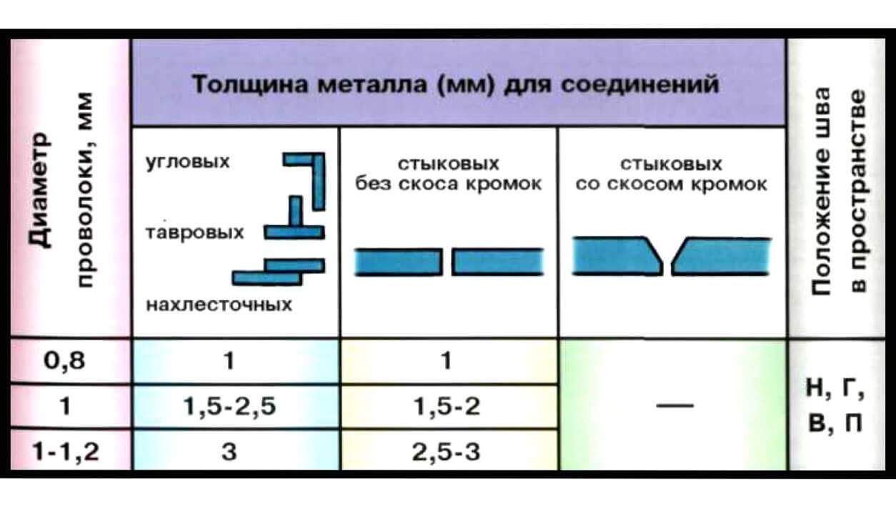 Выбор диаметра проволоки для полуавтомата картинка