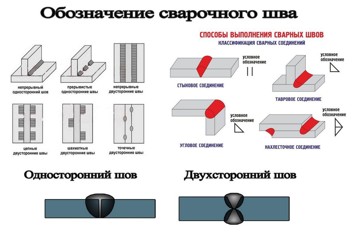 Односторонний и двухсторонний шов обозначение1
