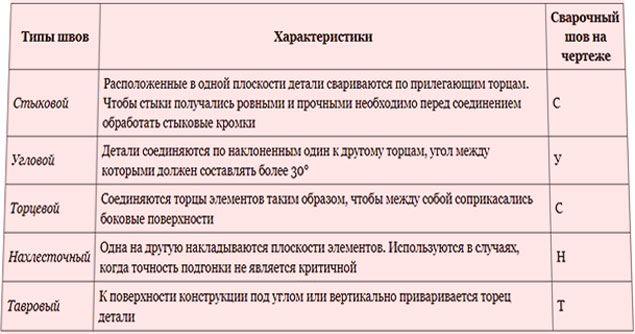 Типы сварочных швов и обозначения на чертежах