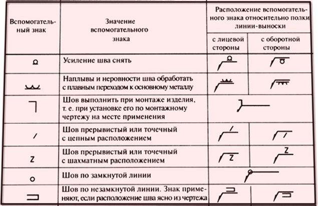 Знаки обозначения швов на чертеже
