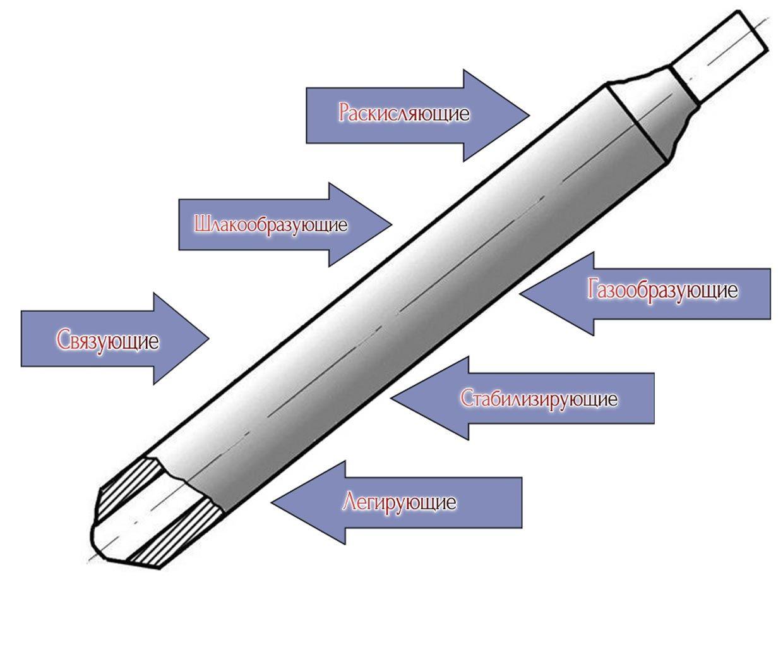 Компоненты покрытия электродов